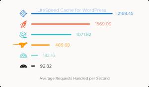 LiteSpeed: The Best Web Server for WordPress ⋆ 3